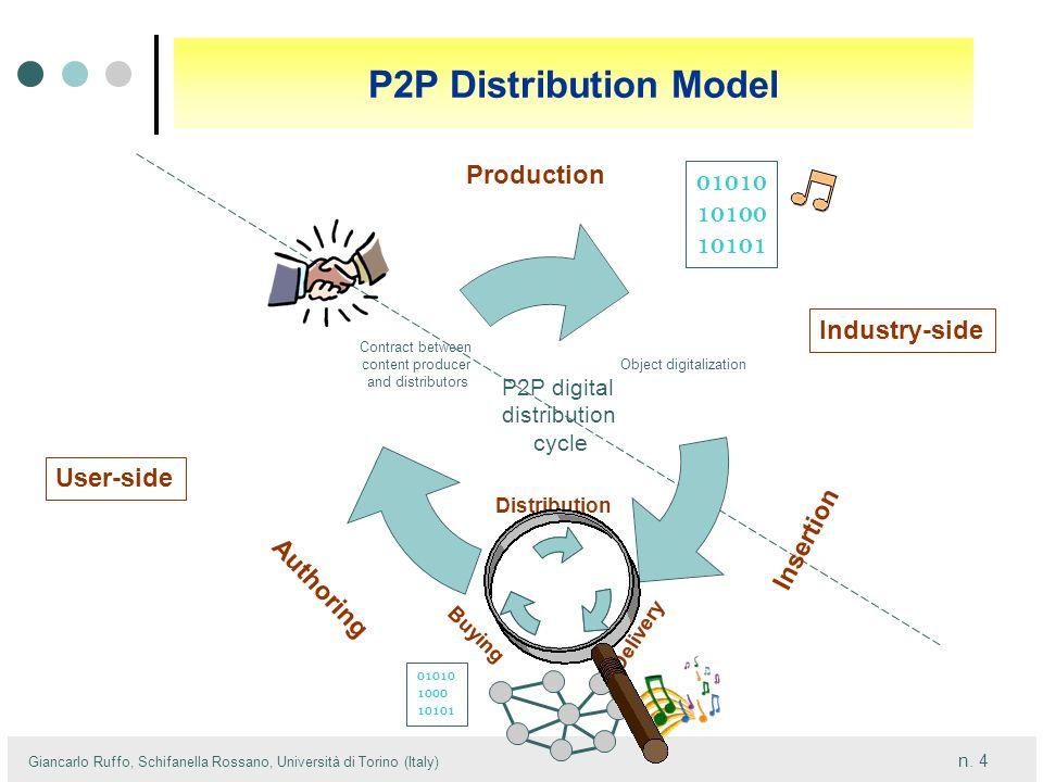 n. 4 Giancarlo Ruffo, Schifanella Rossano, Università di Torino (Italy) Insertion P2P digital distribution cycle Distribution Delivery Buying P2P Dist