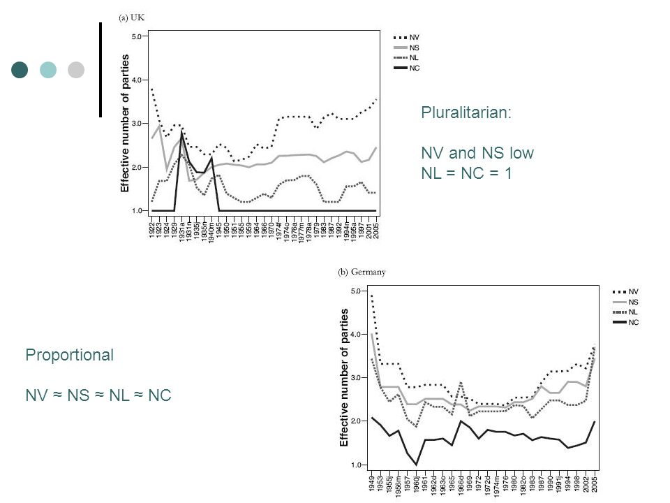 Pluralitarian: NV and NS low NL = NC = 1 Proportional NV NS NL NC