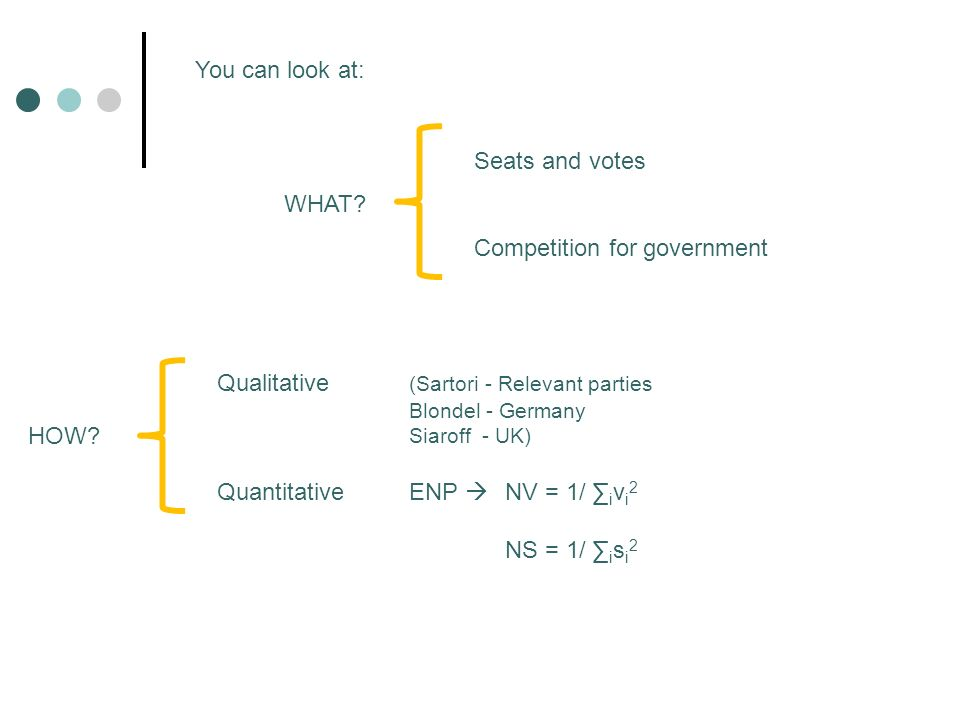 Seats and votes Competition for government Qualitative (Sartori - Relevant parties Blondel - Germany Siaroff - UK) QuantitativeENP NV = 1/ i v i 2 NS