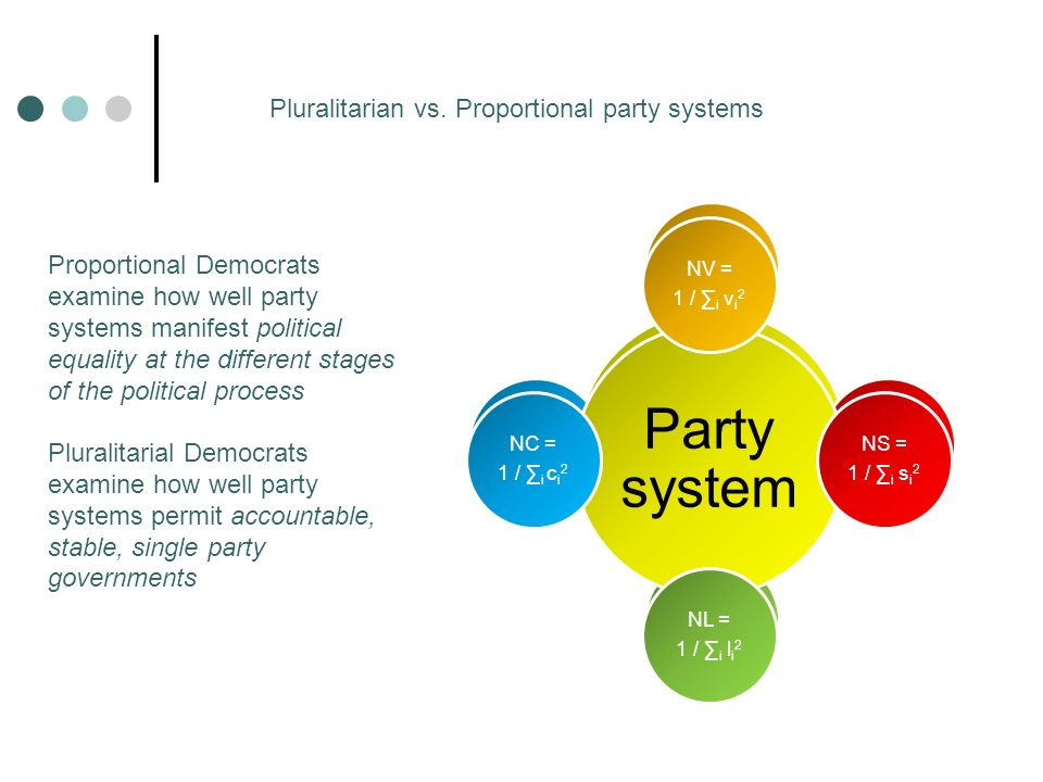 Party system Electoral (votes) Parliamen- tary (seats) LegislativeGovernment Pluralitarian vs.