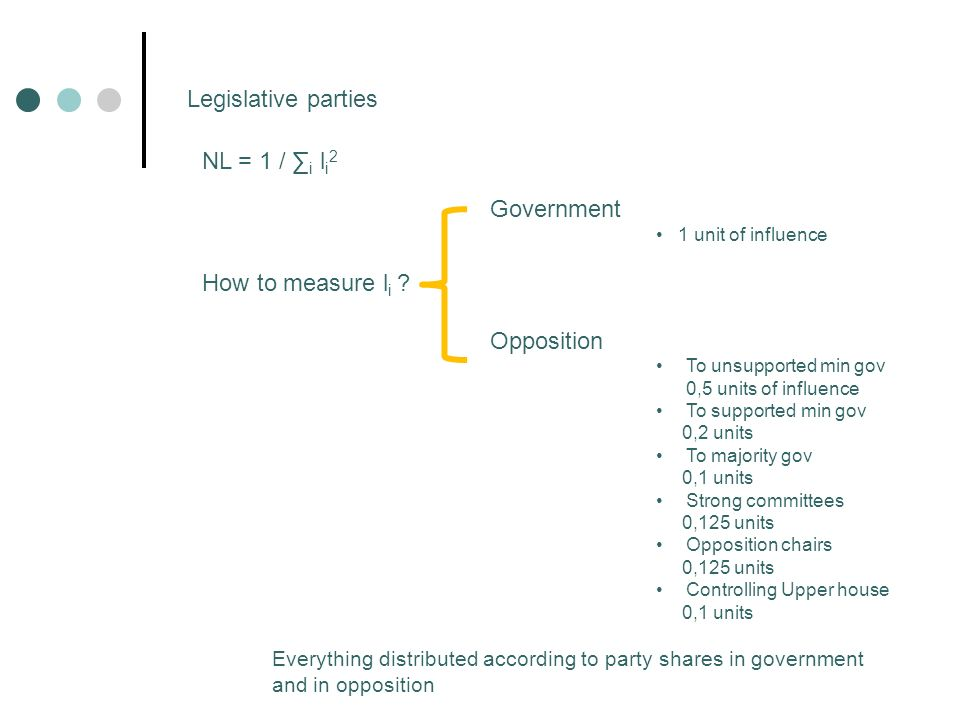 Legislative parties NL = 1 / i l i 2 Government 1 unit of influence How to measure l i .