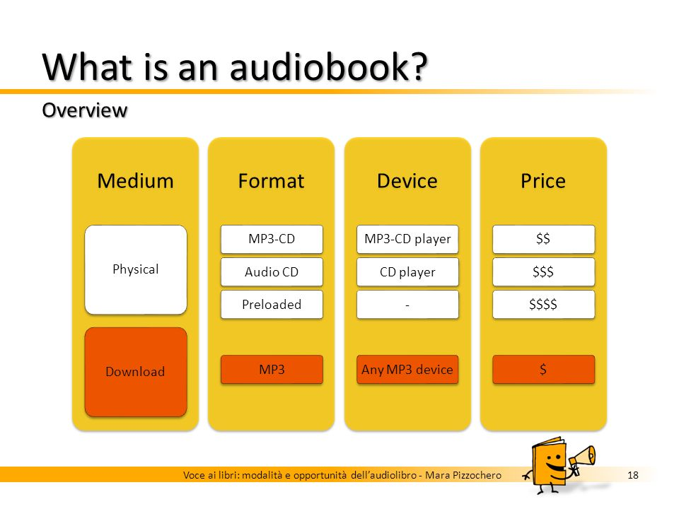 What is an audiobook? Overview 17Voce ai libri: modalità e opportunità dellaudiolibro - Mara Pizzochero Medium PhysicalDownload Format MP3-CDAudio CDP