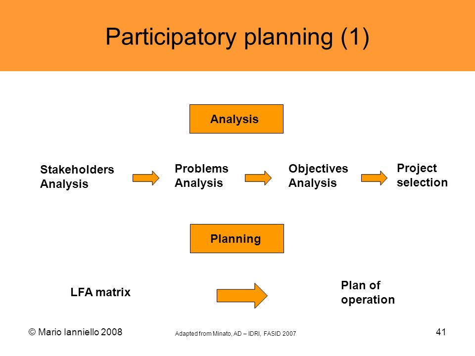 © Mario Ianniello 200841 Participatory planning (1) LFA matrix Plan of operation Stakeholders Analysis Problems Analysis Objectives Analysis Project s