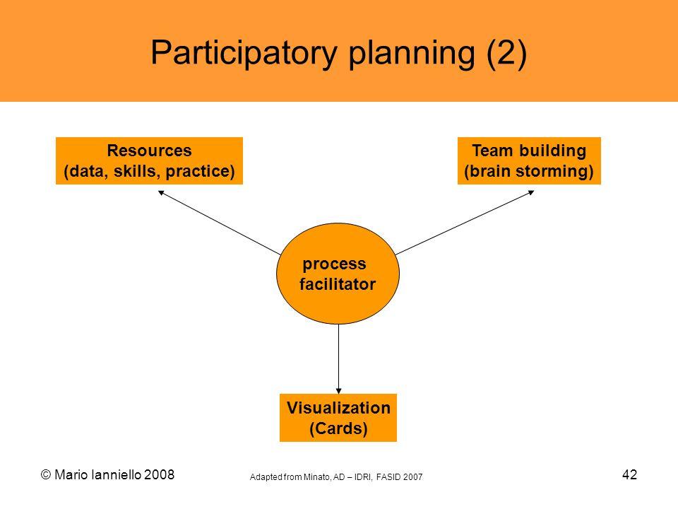 © Mario Ianniello 200842 Participatory planning (2) Team building (brain storming) Visualization (Cards) process facilitator Resources (data, skills,