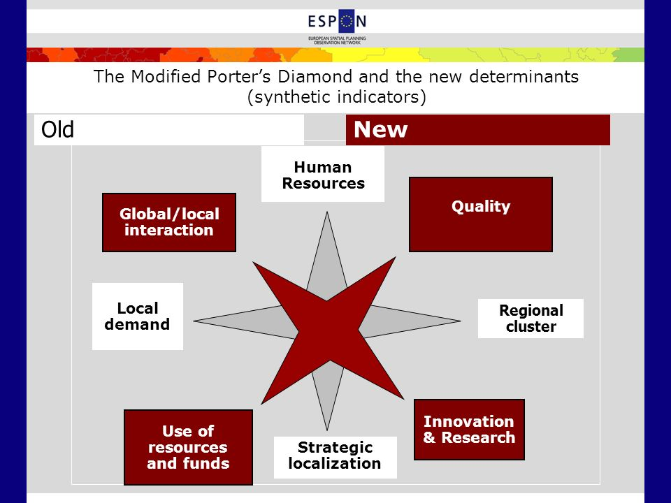 The Modified Porters Diamond and the new determinants (synthetic indicators) Human Resources Local demand Strategic localization Regional cluster Glob