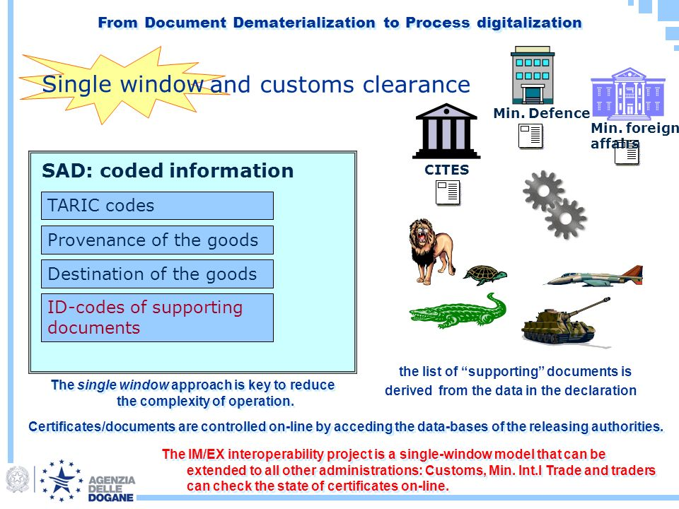 SAD: coded information ID-codes of supporting documents TARIC codes Provenance of the goods Destination of the goods the list of supporting documents is derived from the data in the declaration Min.