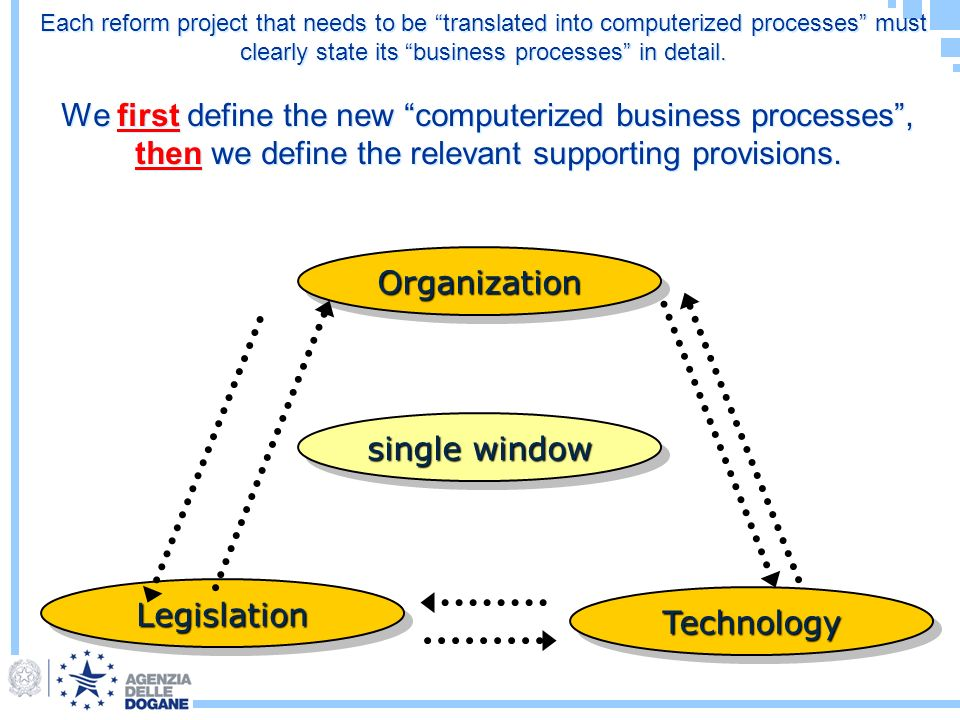 Each reform project that needs to be translated into computerized processes must clearly state its business processes in detail.