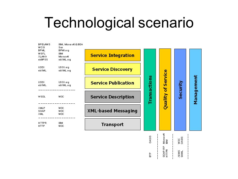 Technological scenario