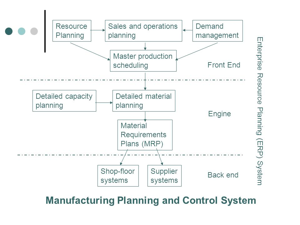 Resource Planning Sales and operations planning Demand management Master production scheduling Detailed capacity planning Detailed material planning S