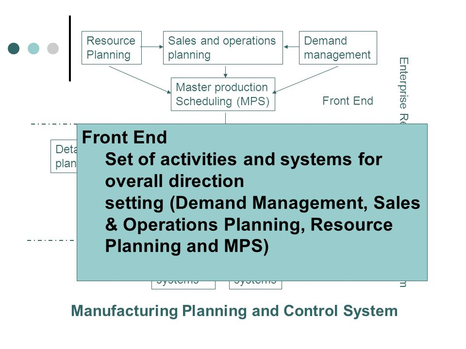 Resource Planning Sales and operations planning Demand management Master production Scheduling (MPS) Detailed capacity planning Detailed material plan