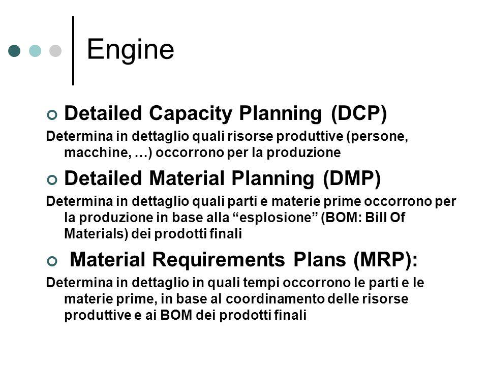 Engine Detailed Capacity Planning (DCP) Determina in dettaglio quali risorse produttive (persone, macchine, …) occorrono per la produzione Detailed Ma