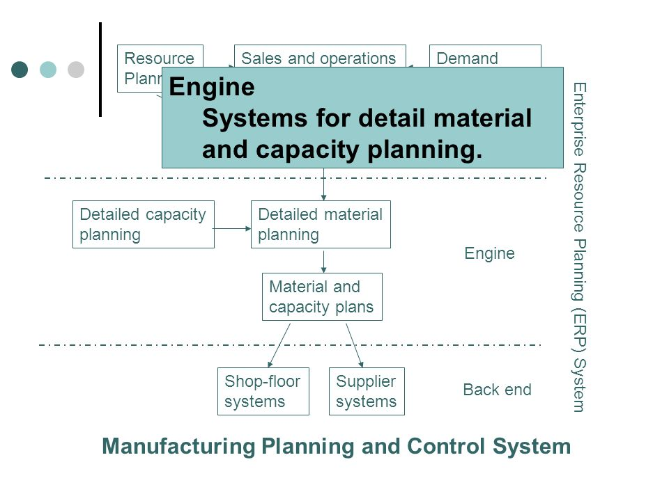 Resource Planning Sales and operations planning Demand management Master production scheduling Detailed capacity planning Detailed material planning M