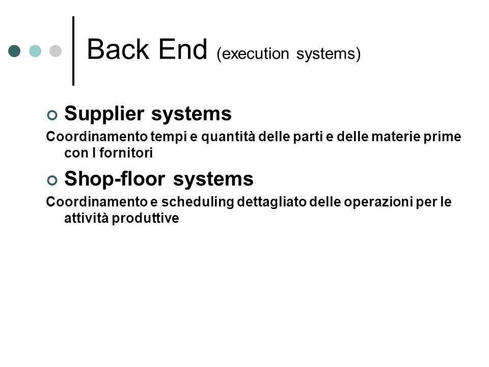 Back End (execution systems) Supplier systems Coordinamento tempi e quantità delle parti e delle materie prime con I fornitori Shop-floor systems Coor