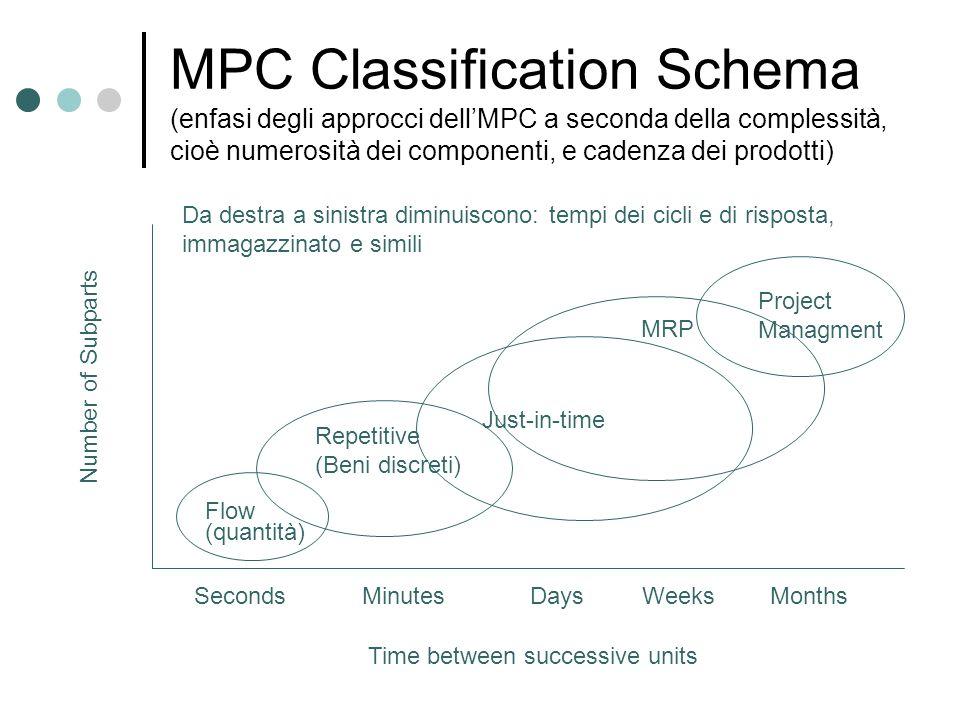 MPC Classification Schema (enfasi degli approcci dellMPC a seconda della complessità, cioè numerosità dei componenti, e cadenza dei prodotti) Flow (qu