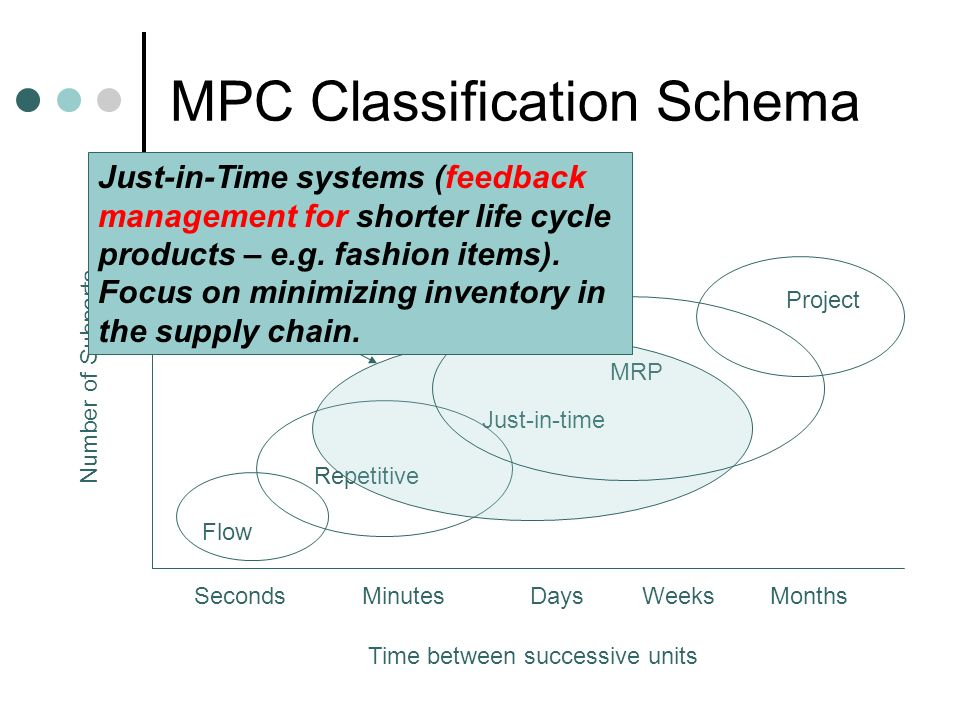 MPC Classification Schema Flow Repetitive Just-in-time MRP Project Number of Subparts SecondsMinutesDaysWeeksMonths Time between successive units Just