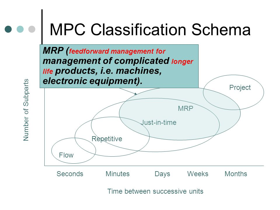 MPC Classification Schema Flow Repetitive Just-in-time MRP Project Number of Subparts SecondsMinutesDaysWeeksMonths Time between successive units MRP