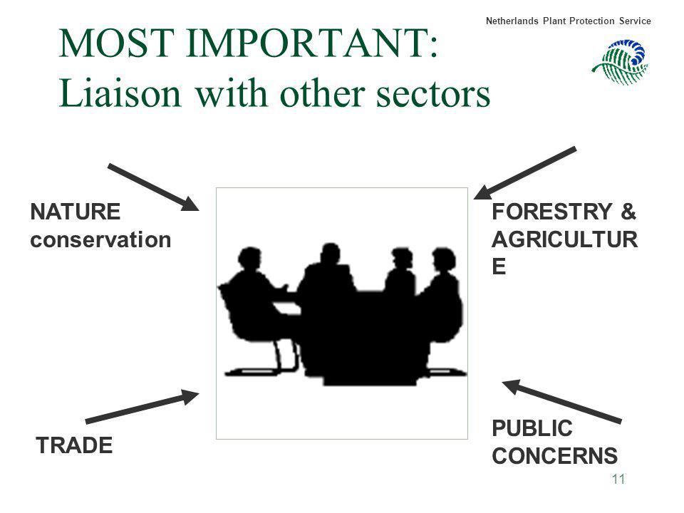 Netherlands Plant Protection Service 11 MOST IMPORTANT: Liaison with other sectors FORESTRY & AGRICULTUR E TRADE PUBLIC CONCERNS NATURE conservation