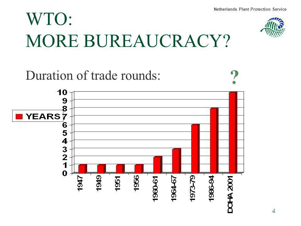 Netherlands Plant Protection Service 4 WTO: MORE BUREAUCRACY? Duration of trade rounds: ?