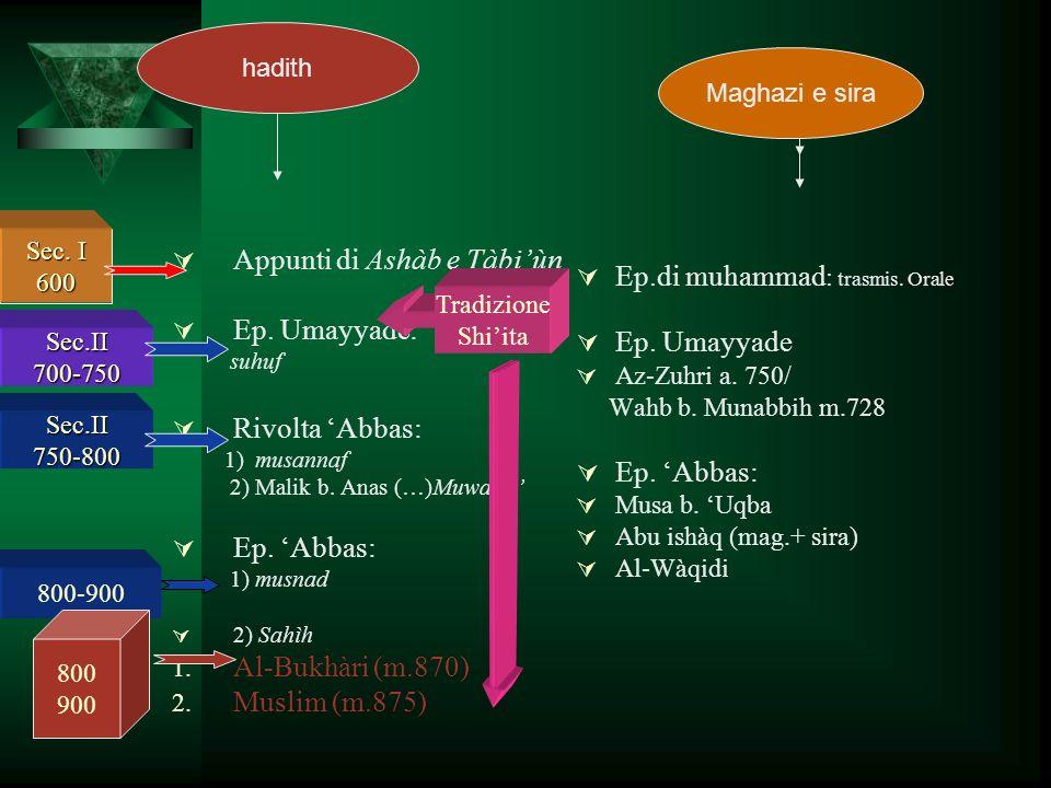 Appunti di Ashàb e Tàbiùn Ep. Umayyade: suhuf Rivolta Abbas: 1) musannaf 2) Malik b. Anas (…)Muwatta Ep. Abbas: 1) musnad 2) Sahìh Al-Bukhàri (m.870)