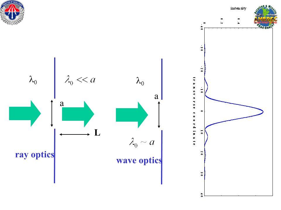 a a L ray optics wave optics
