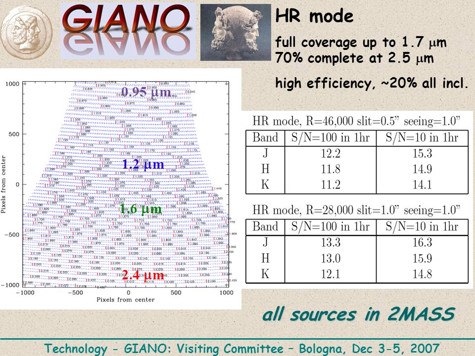 HR mode full coverage up to 1.7 m 70% complete at 2.5 m high efficiency, ~20% all incl.
