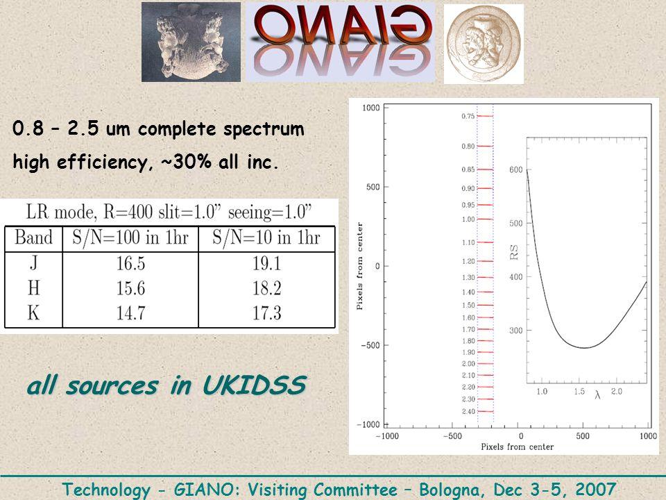 0.8 – 2.5 um complete spectrum high efficiency, ~30% all inc.