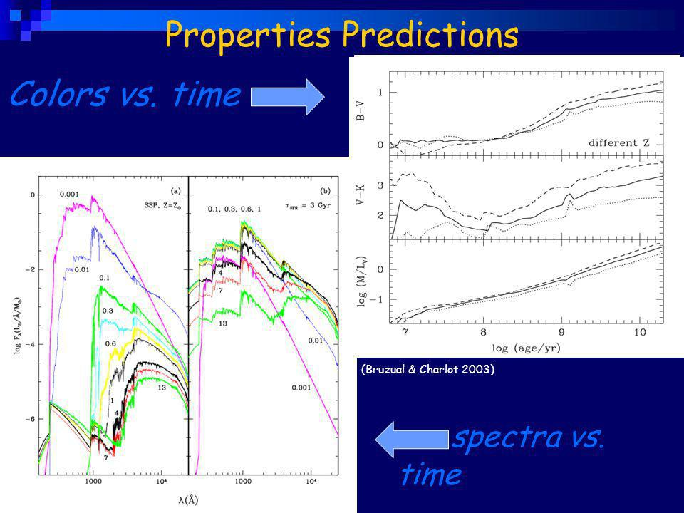 Properties Predictions spectra vs. time (Bruzual & Charlot 2003) Colors vs. time