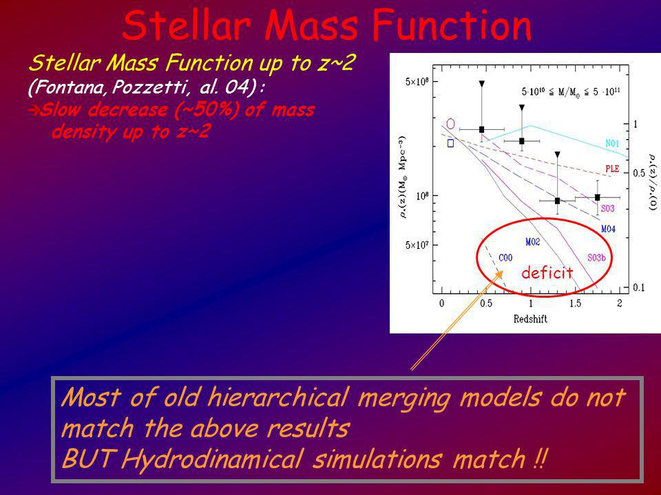 Stellar Mass Function up to z~2 (Fontana, Pozzetti, al. 04) : Slow decrease (~50%) of mass density up to z~2 Most of old hierarchical merging models d
