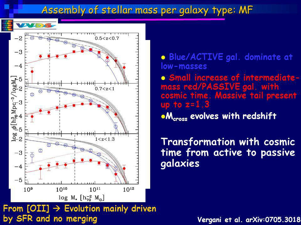 Blue/ACTIVE gal. dominate at low-masses Small increase of intermediate- mass red/PASSIVE gal. with cosmic time. Massive tail present up to z=1.3 M cro
