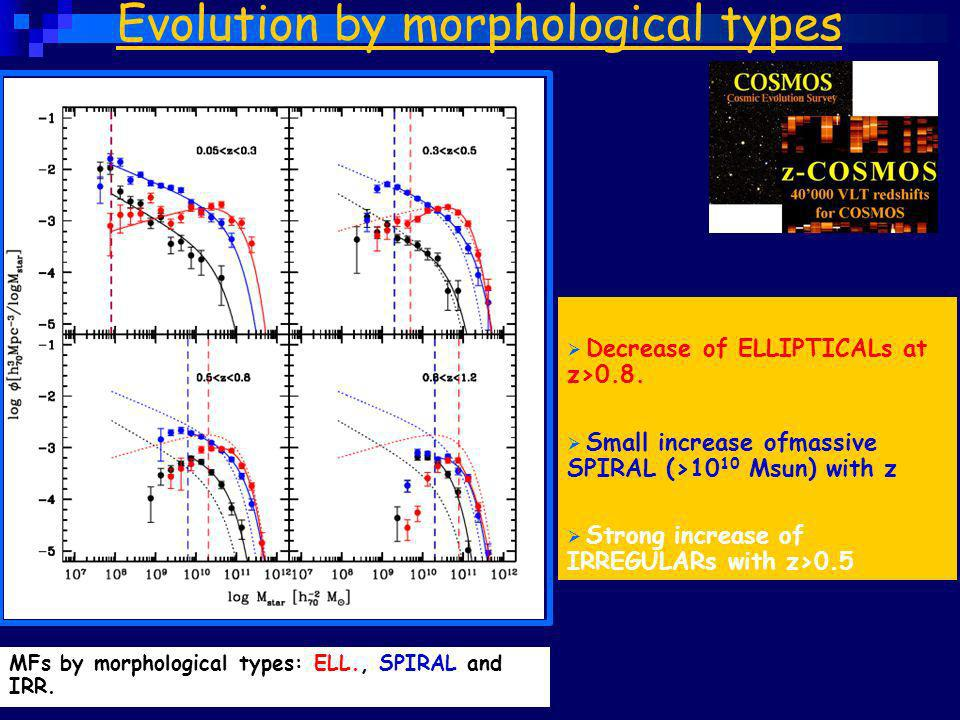 Evolution by morphological types Decrease of ELLIPTICALs at z>0.8. Small increase ofmassive SPIRAL (>10 10 Msun) with z Strong increase of IRREGULARs