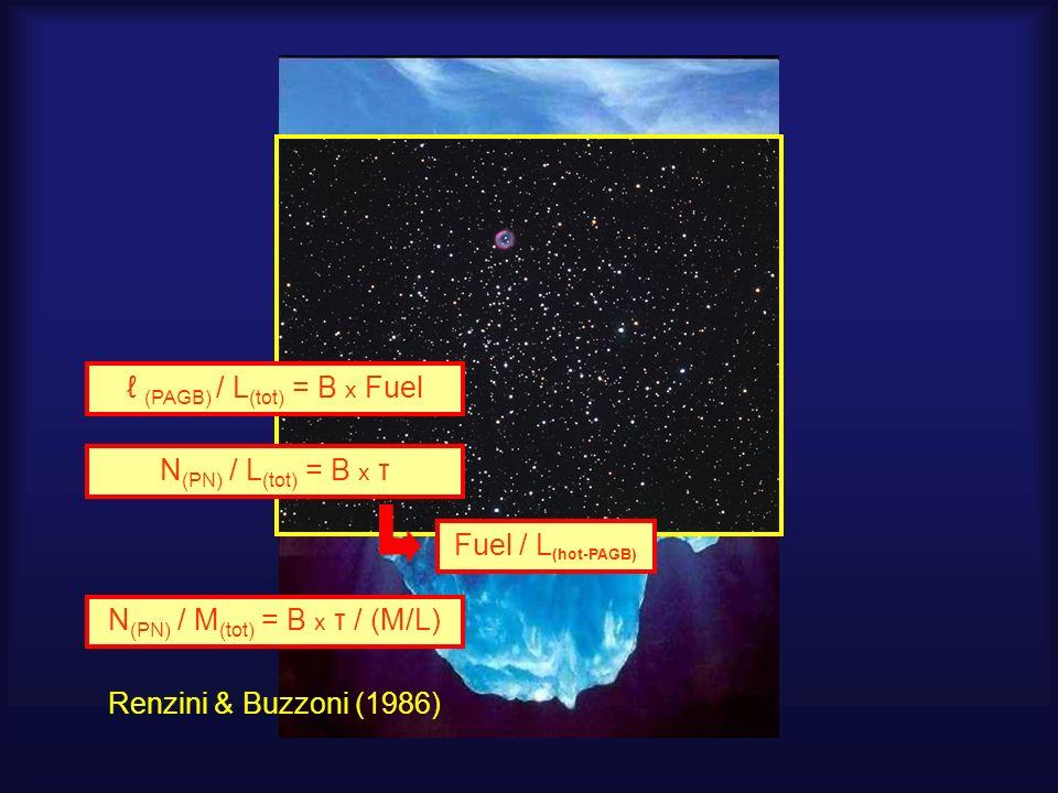 (PAGB) / L (tot) = В x Fuel N (PN) / L (tot) = B x τ Fuel / L (hot-PAGB) N (PN) / M (tot) = B x τ / (M/L) Renzini & Buzzoni (1986)