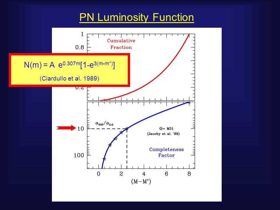 PN Luminosity Function N(m) = A e 0.307m [1-e 3(m-m*) ] (Ciardullo et al. 1989)
