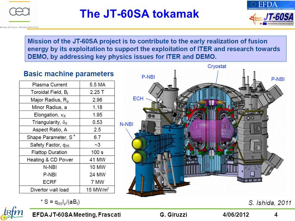 25EFDA JT-60SA Meeting, Frascati G.Giruzzi4/06/2012 Ch.