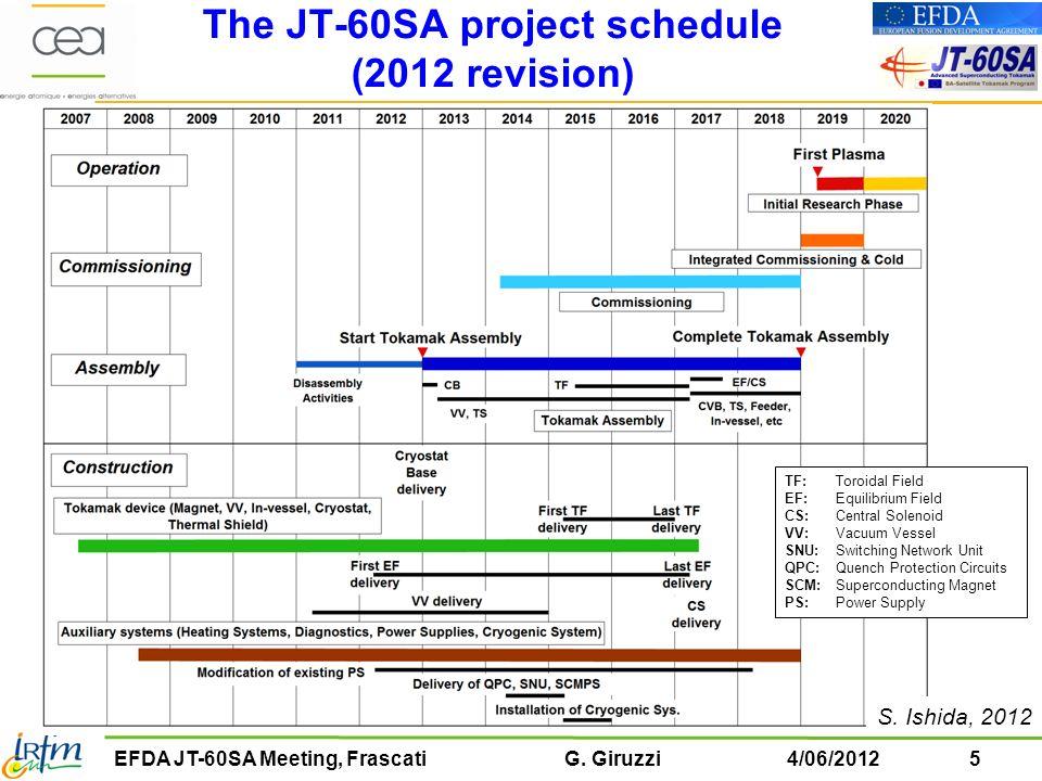 6EFDA JT-60SA Meeting, Frascati G.Giruzzi4/06/2012 The JT-60SA phased operation plan S.