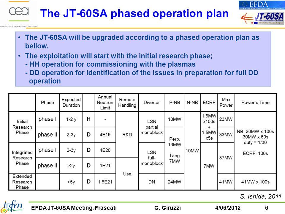 7EFDA JT-60SA Meeting, Frascati G.