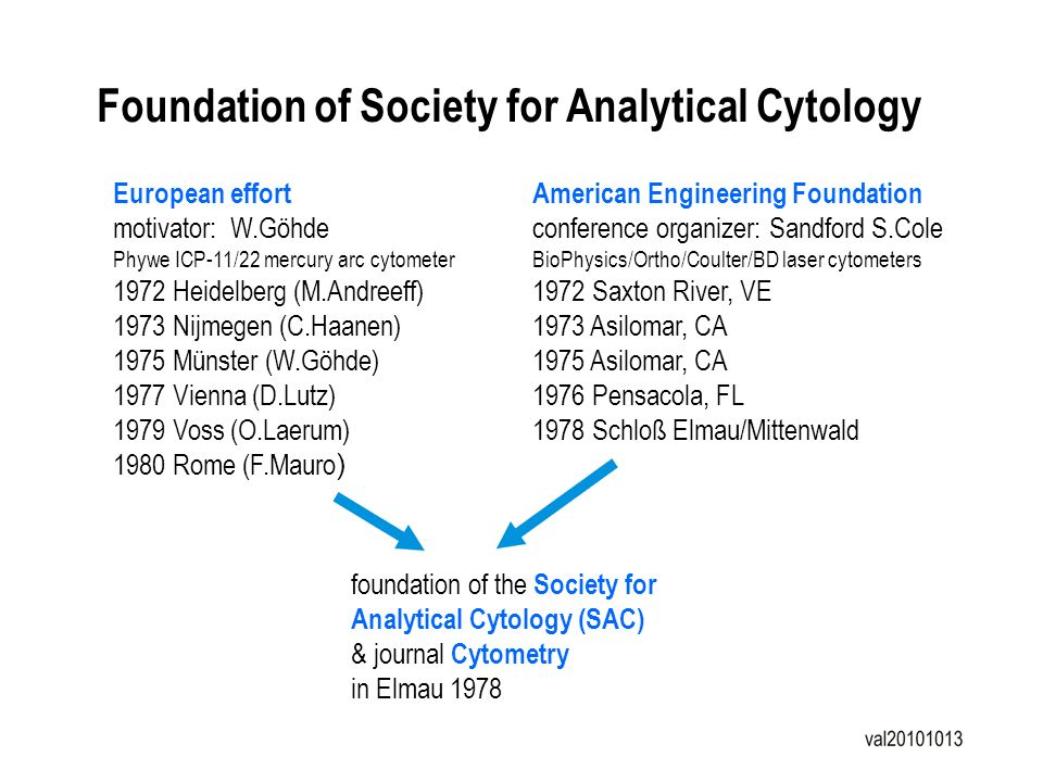 Foundation of Society for Analytical Cytology European effort motivator: W.Göhde Phywe ICP-11/22 mercury arc cytometer 1972 Heidelberg (M.Andreeff) 19