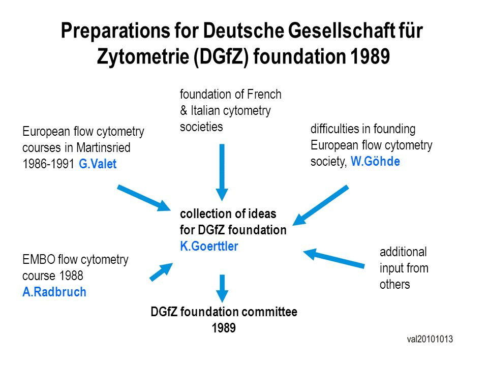 Preparations for Deutsche Gesellschaft für Zytometrie (DGfZ) foundation 1989 European flow cytometry courses in Martinsried 1986-1991 G.Valet foundati
