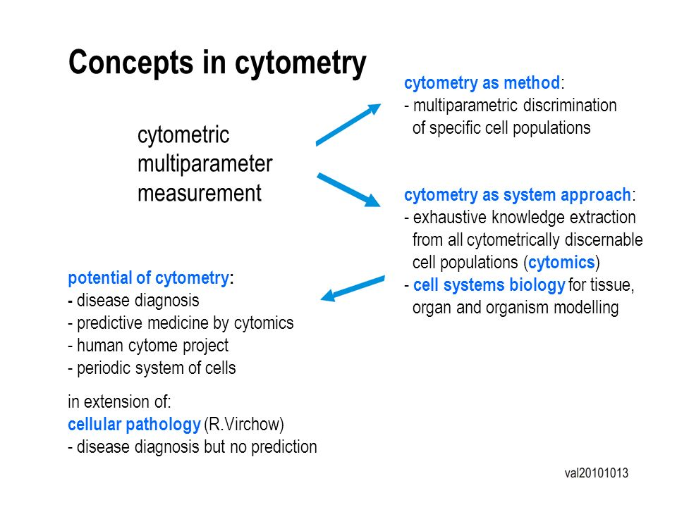 Concepts in cytometry cytometric multiparameter measurement cytometry as method : - multiparametric discrimination of specific cell populations cytome