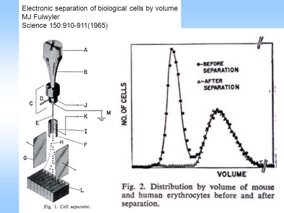 Electronic separation of biological cells by volume MJ Fulwyler Science 150:910-911(1965)