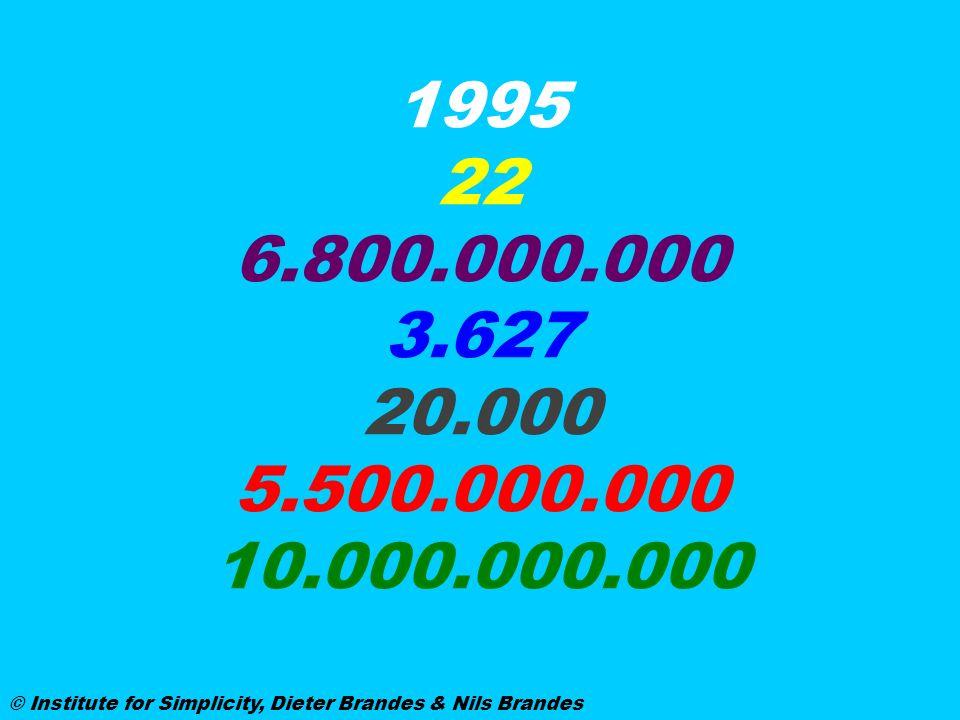 1995 22 6.800.000.000 3.627 20.000 5.500.000.000 10.000.000.000