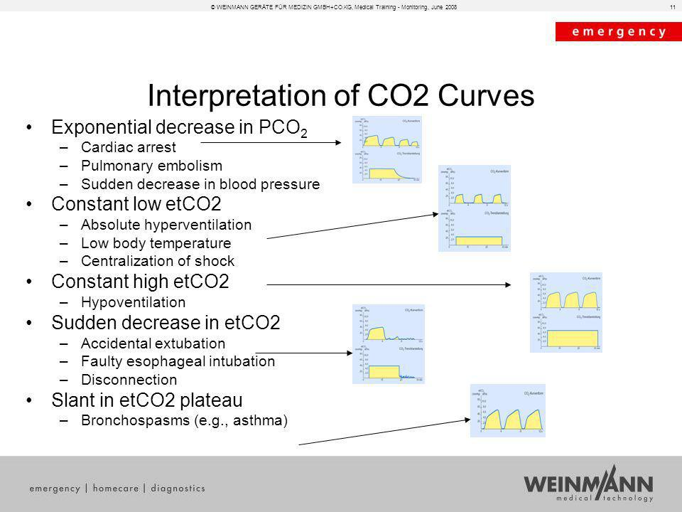 11 Interpretation of CO2 Curves Exponential decrease in PCO 2 –Cardiac arrest –Pulmonary embolism –Sudden decrease in blood pressure Constant low etCO