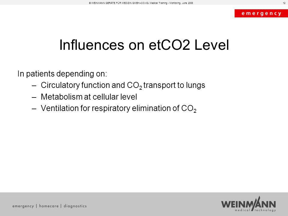12 Influences on etCO2 Level In patients depending on: –Circulatory function and CO 2 transport to lungs –Metabolism at cellular level –Ventilation fo