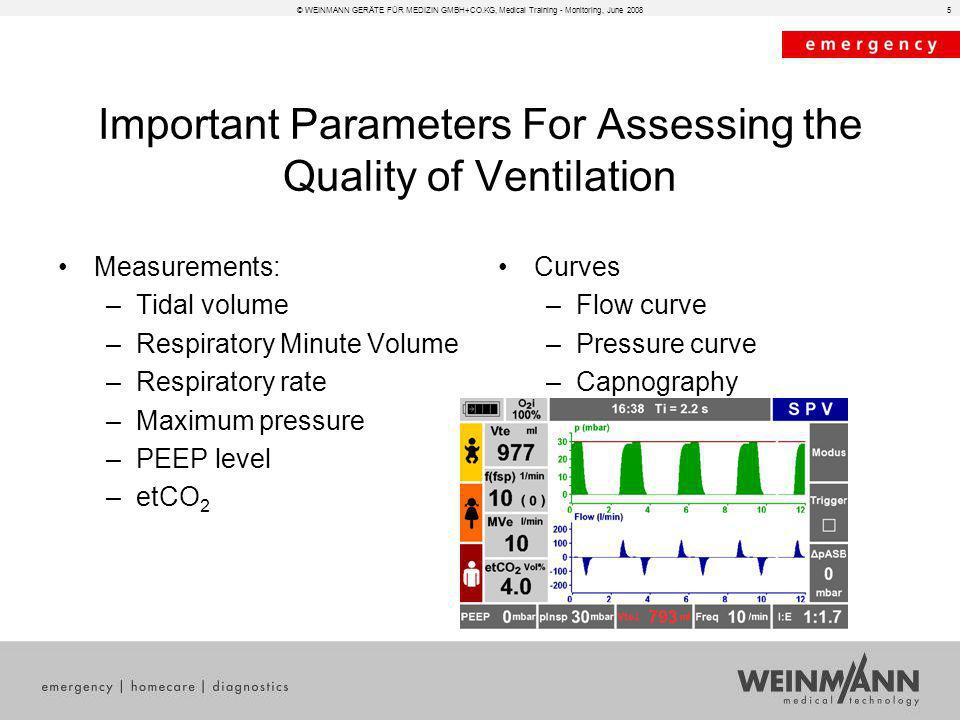 5 Important Parameters For Assessing the Quality of Ventilation Measurements: –Tidal volume –Respiratory Minute Volume –Respiratory rate –Maximum pres