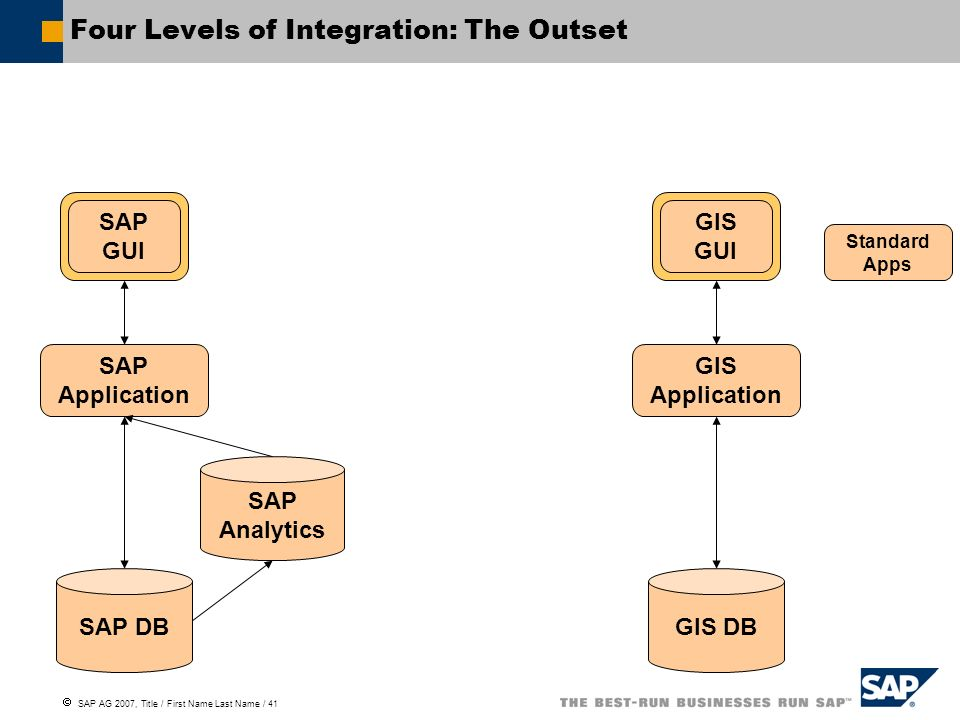 SAP AG 2007, Title / First Name Last Name / 41 Four Levels of Integration: The Outset SAP GUI SAP Application SAP Analytics SAP DB GIS Application GIS