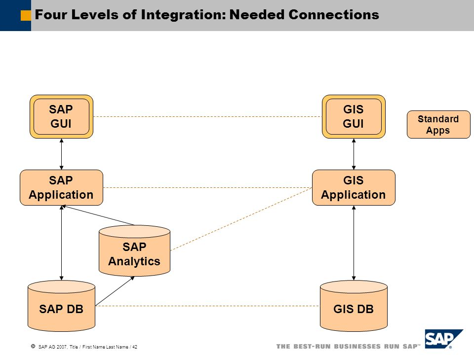SAP AG 2007, Title / First Name Last Name / 42 Four Levels of Integration: Needed Connections SAP GUI SAP Application SAP Analytics SAP DB GIS Applica