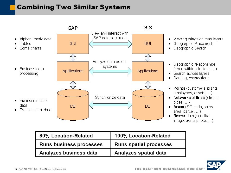 SAP AG 2007, Title / First Name Last Name / 36 Why Organizations Want to Integrate SAP with GISs Data Related Lowers data maintenance efforts Improves SAP data quality Organization Related Reduces operational cost Improves cross- group collaboration Save effort by maintaining data in only one system and automatically synchronize Reduce errors of duplicate entries