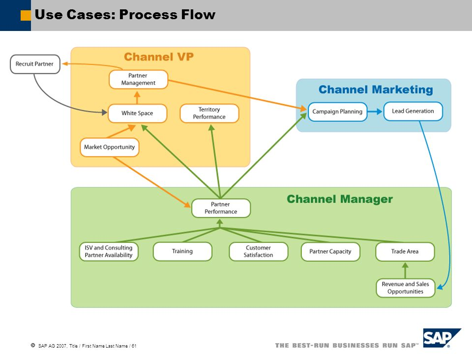 SAP AG 2007, Title / First Name Last Name / 61 Use Cases: Process Flow