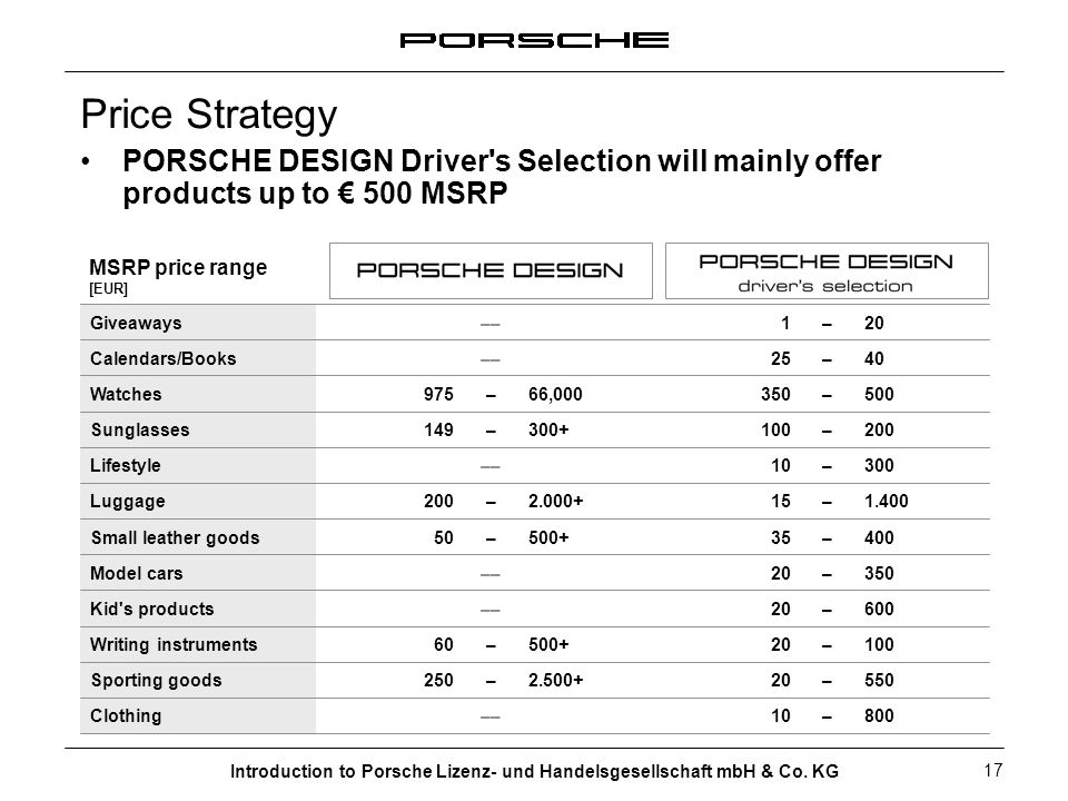 Introduction to Porsche Lizenz- und Handelsgesellschaft mbH & Co. KG 17 Price Strategy PORSCHE DESIGN Driver's Selection will mainly offer products up