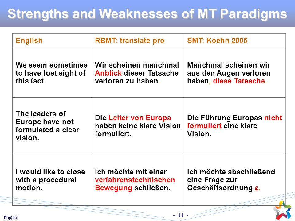 - 11 - MT@DGT Strengths and Weaknesses of MT Paradigms EnglishRBMT: translate proSMT: Koehn 2005 We seem sometimes to have lost sight of this fact. Wi