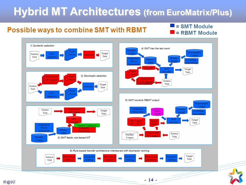 - 14 - MT@DGT Hybrid MT Architectures (from EuroMatrix/Plus) Possible ways to combine SMT with RBMT = SMT Module = RBMT Module